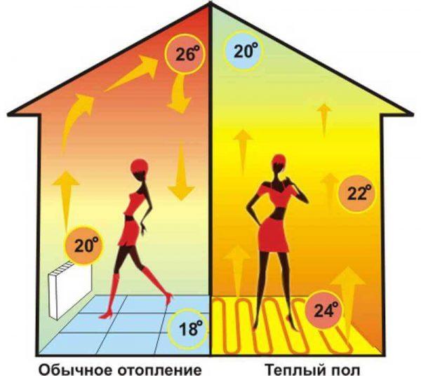 теплый пол в квартире
