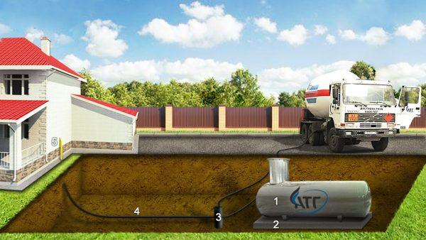 Системы автономной газификации